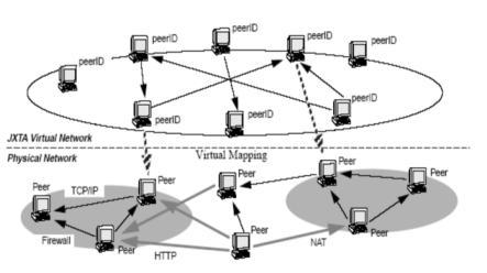 ¿Que es una Red P2P -Peer To Peer-? P2p